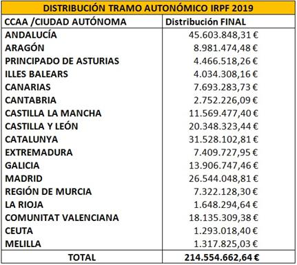 Convocatoria de subvenciones con cargo al IRPF
